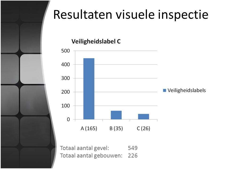 Resultaten visuele inspectie