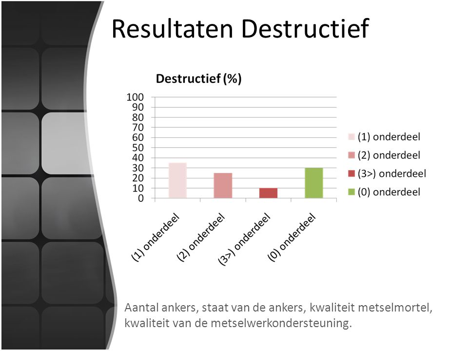 Resultaten Destructief