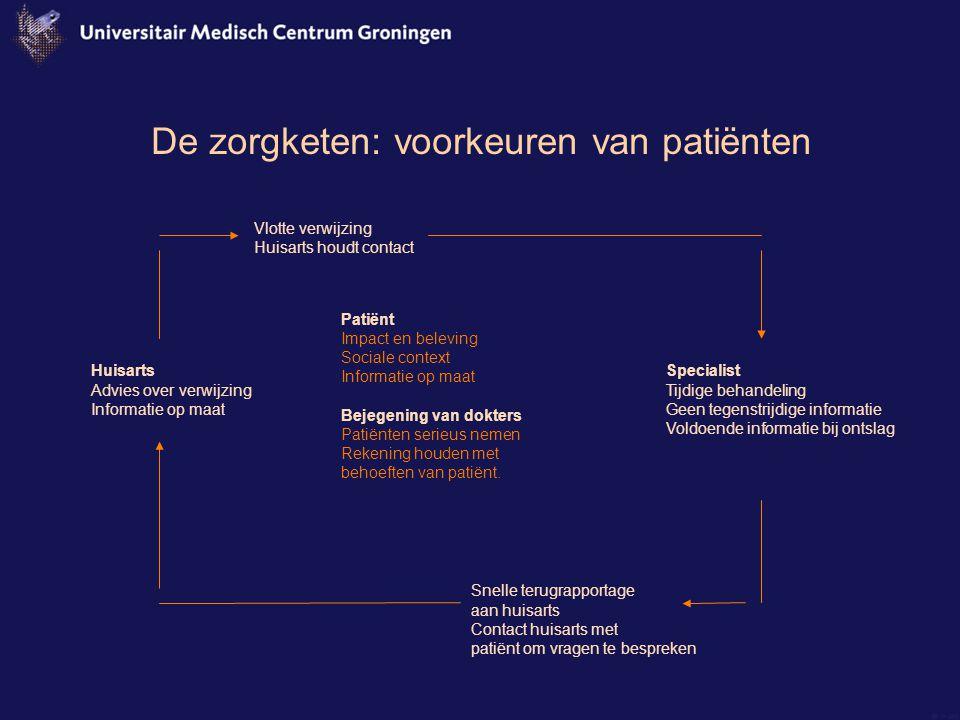 De zorgketen: voorkeuren van patiënten