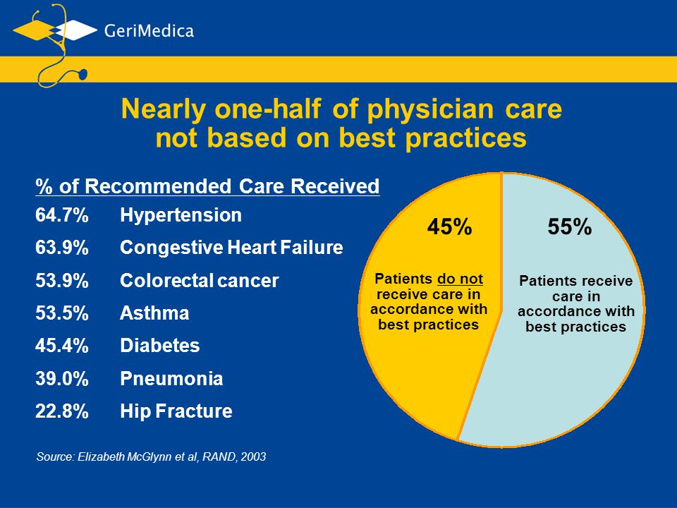 Nearly one-half of physician care not based on best practices