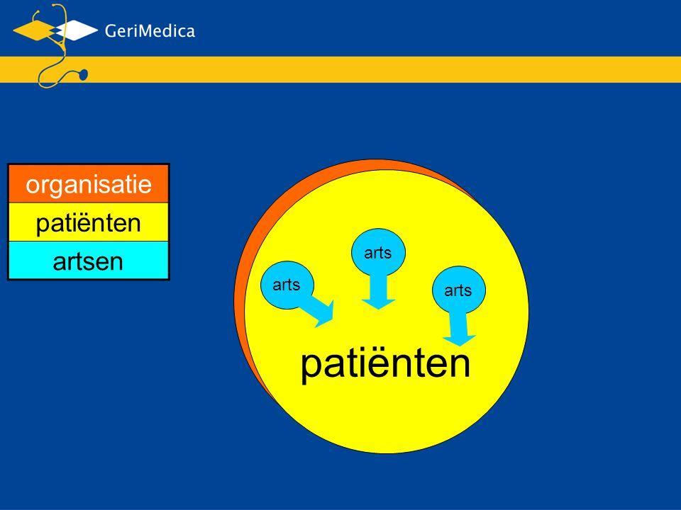 organisatie organisatie patiënten artsen patiënten arts arts arts