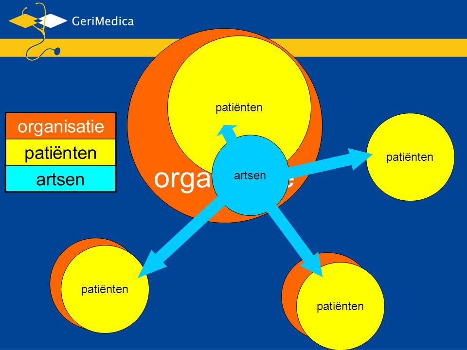 organisatie organisatie patiënten artsen patiënten patiënten artsen