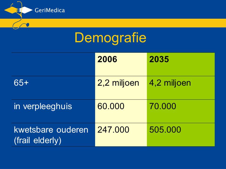 Demografie 2006 2035 65+ 2,2 miljoen 4,2 miljoen in verpleeghuis