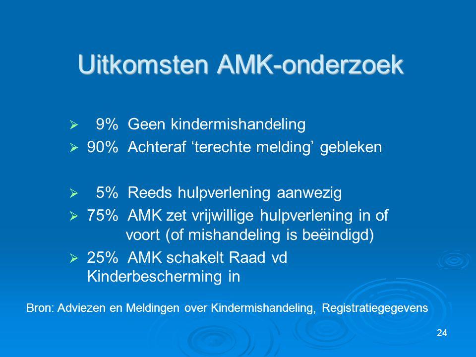 Uitkomsten AMK-onderzoek