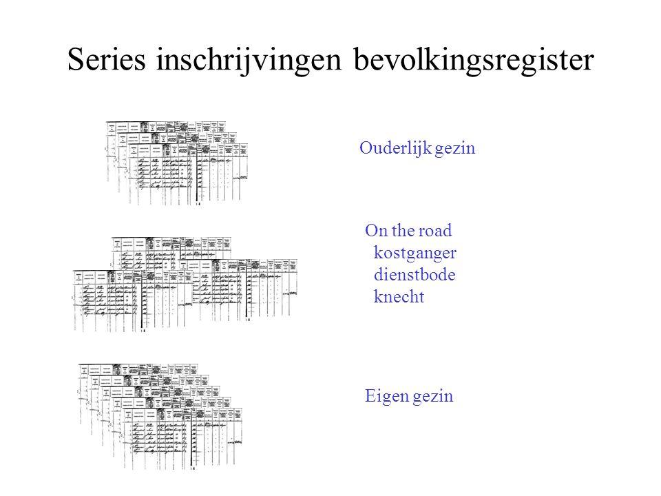 Series inschrijvingen bevolkingsregister