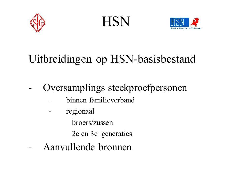 HSN Uitbreidingen op HSN-basisbestand