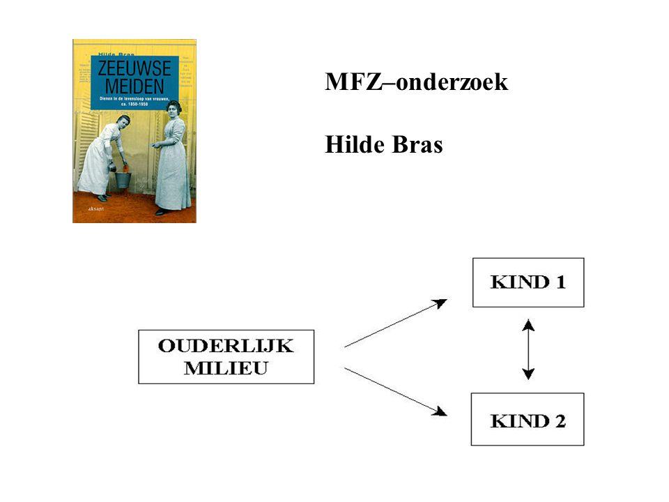 MFZ–onderzoek Hilde Bras