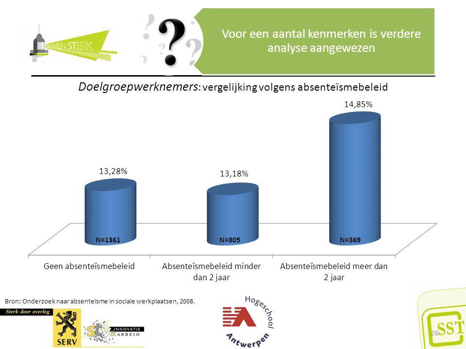 Ziekteverzuim in sociale werkplaatsen