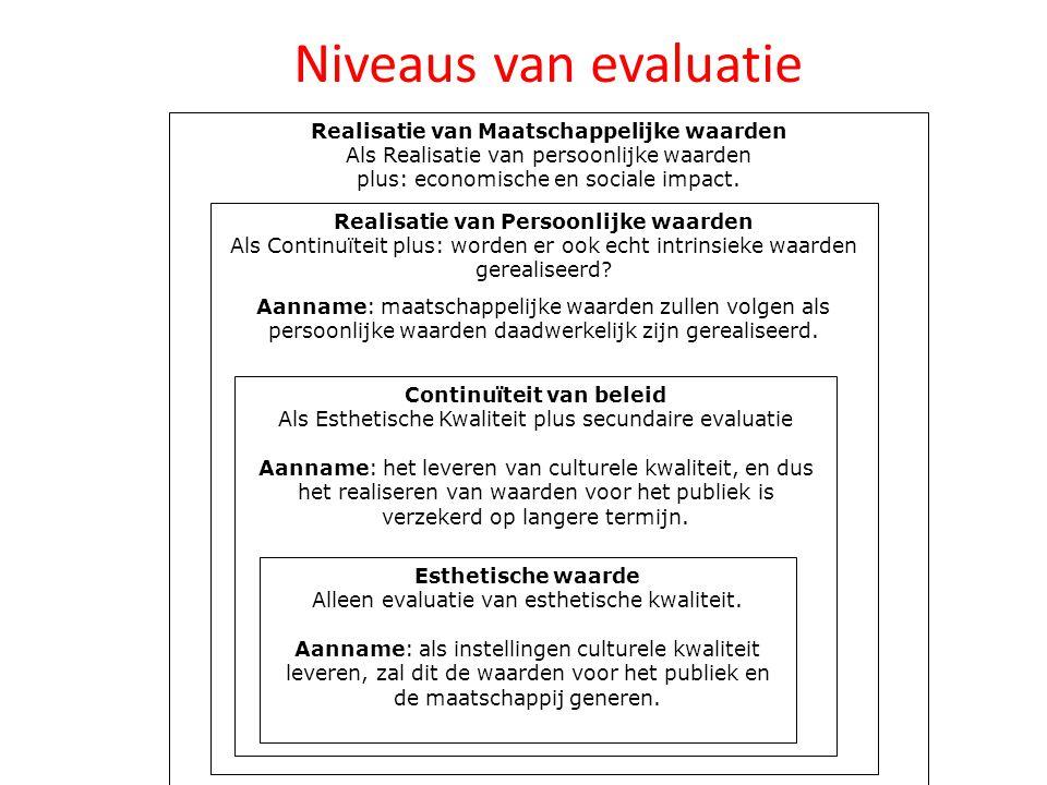 Niveaus van evaluatie Realisatie van Maatschappelijke waarden