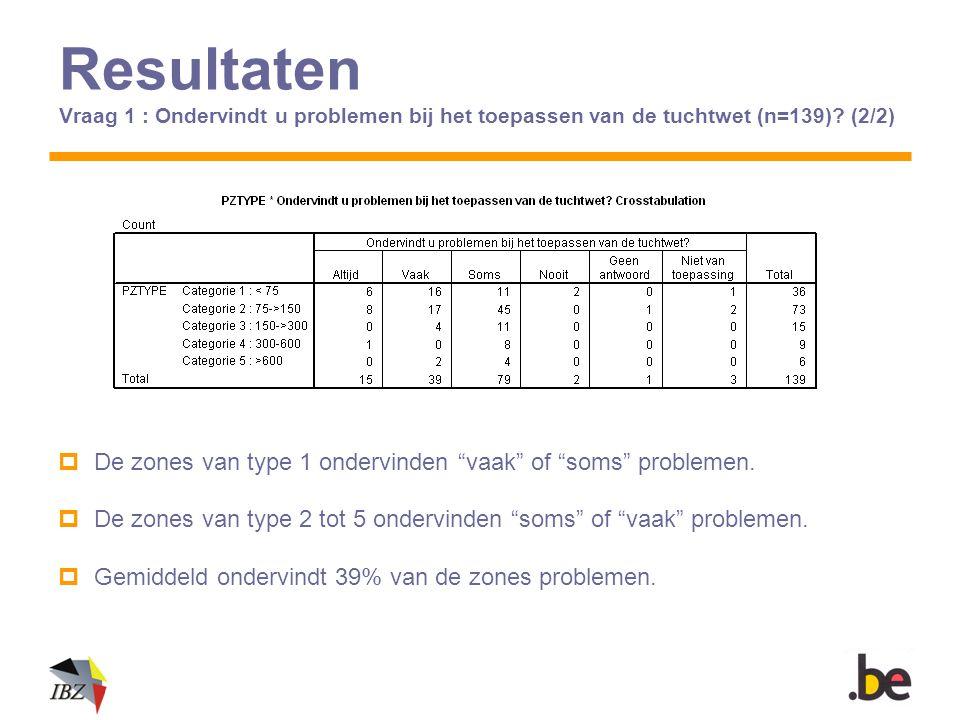 Resultaten Vraag 1 : Ondervindt u problemen bij het toepassen van de tuchtwet (n=139) (2/2)