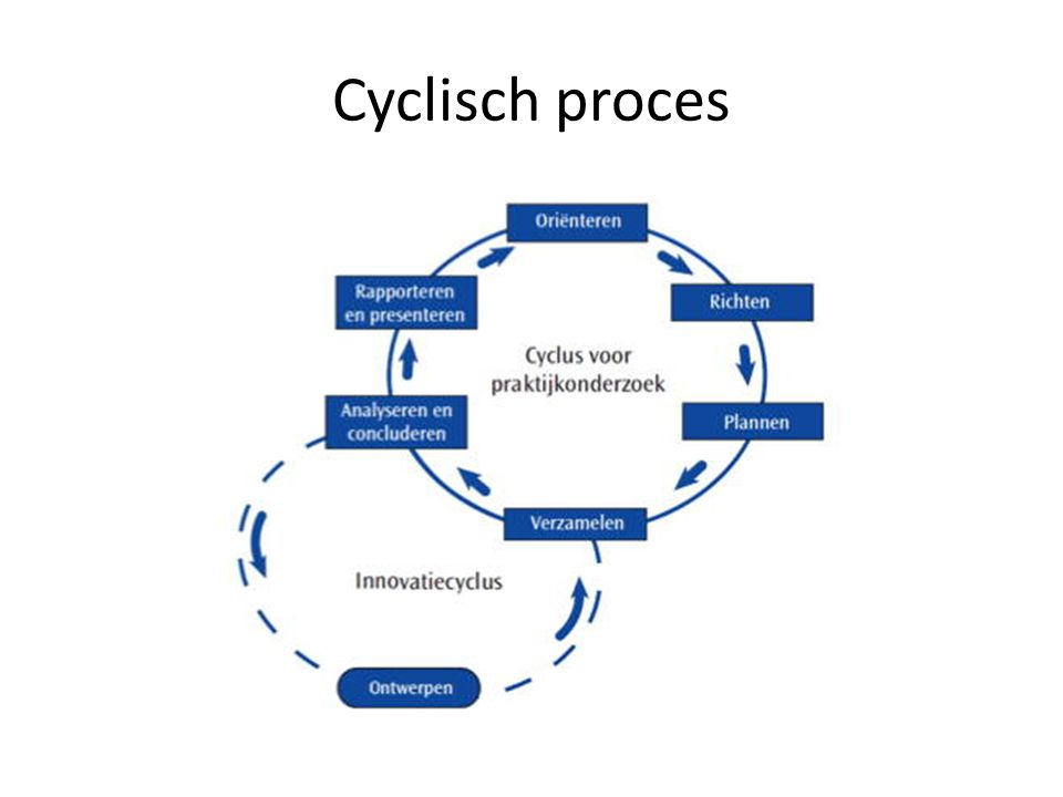 Cyclisch proces