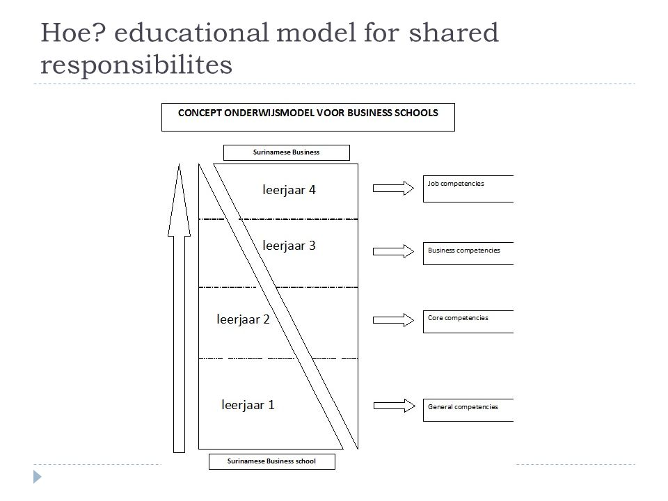 Hoe educational model for shared responsibilites