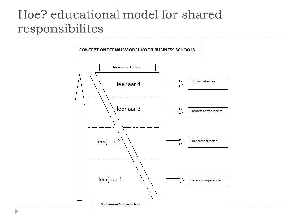 Hoe educational model for shared responsibilites