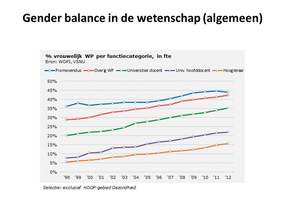 Gender balance in de wetenschap (algemeen)