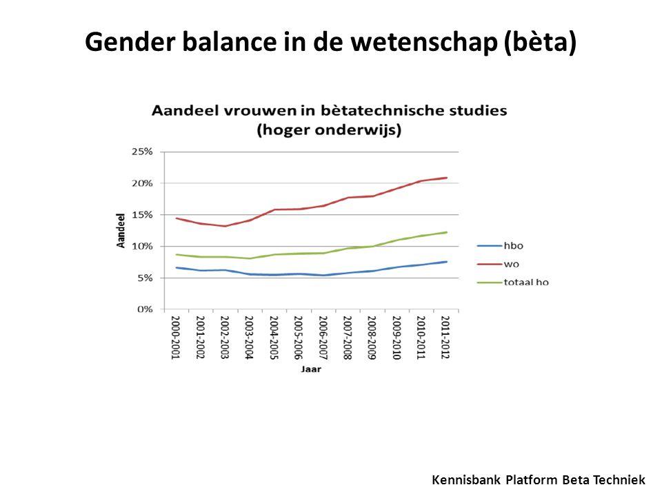 Gender balance in de wetenschap (bèta)