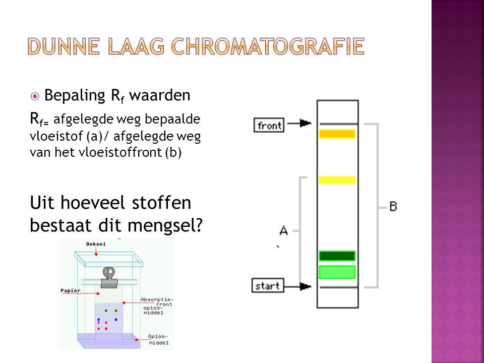 Dunne laag chromatografie