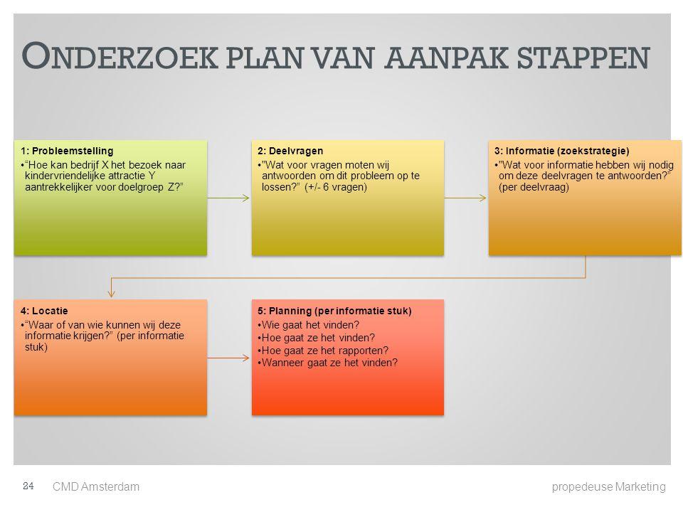 Onderzoek plan van aanpak stappen
