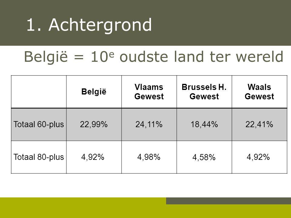 1. Achtergrond België = 10e oudste land ter wereld België