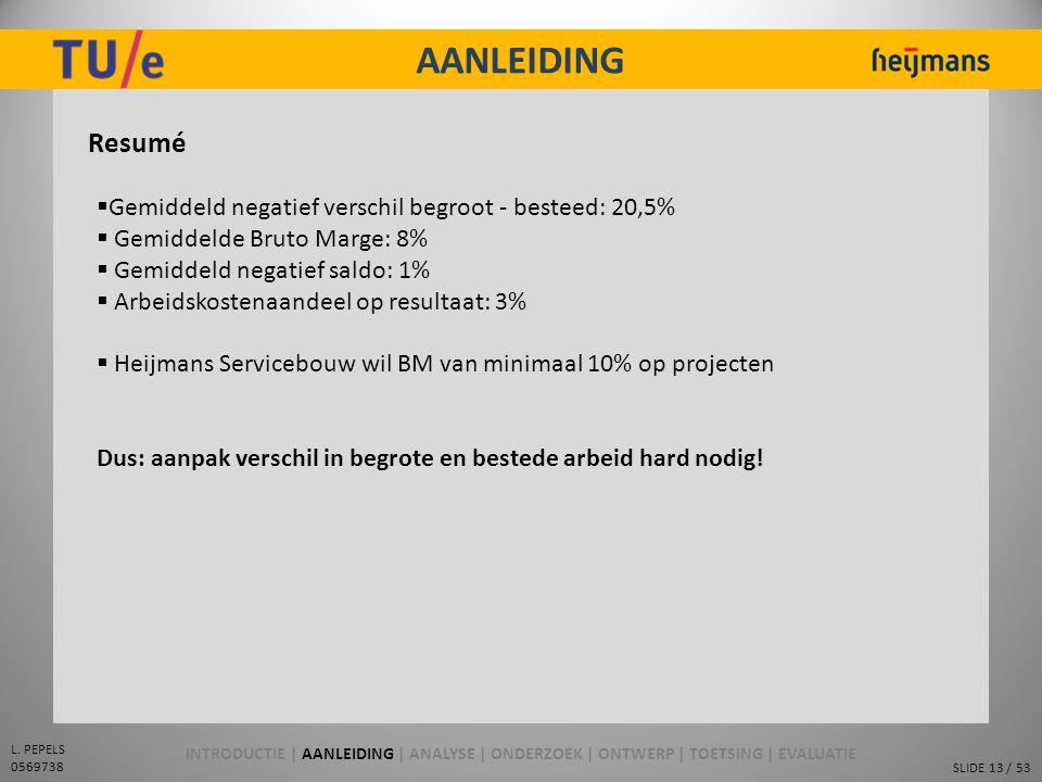 AANLEIDING Resumé Gemiddeld negatief verschil begroot - besteed: 20,5%