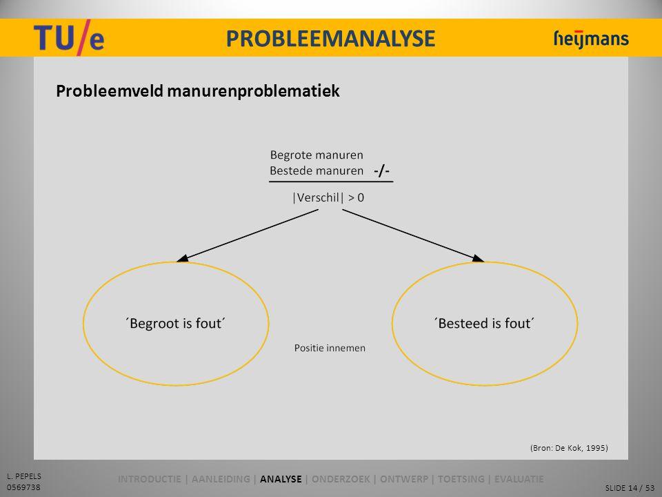 PROBLEEMANALYSE Probleemveld manurenproblematiek