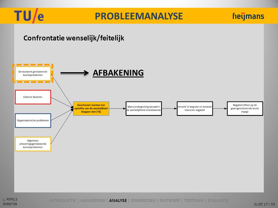 PROBLEEMANALYSE AFBAKENING Confrontatie wenselijk/feitelijk