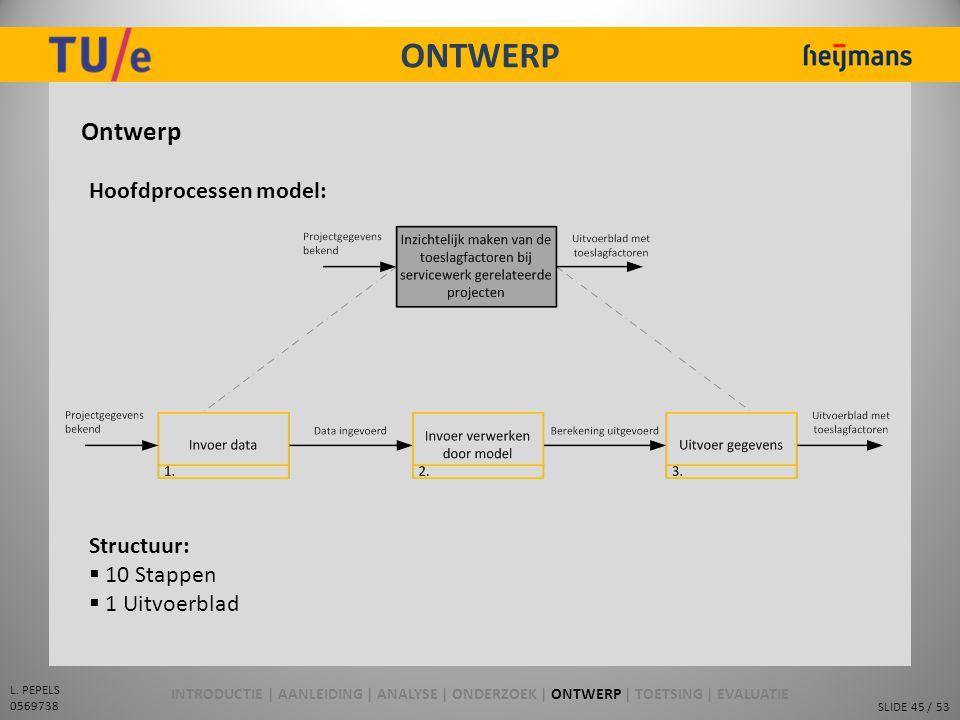 ONTWERP Ontwerp Hoofdprocessen model: Structuur: 10 Stappen
