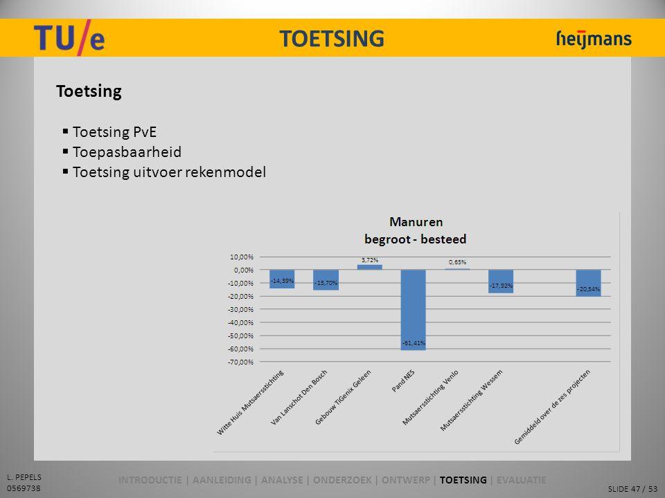TOETSING Toetsing Toetsing PvE Toepasbaarheid