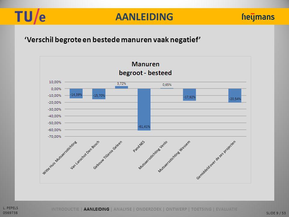 AANLEIDING 'Verschil begrote en bestede manuren vaak negatief'