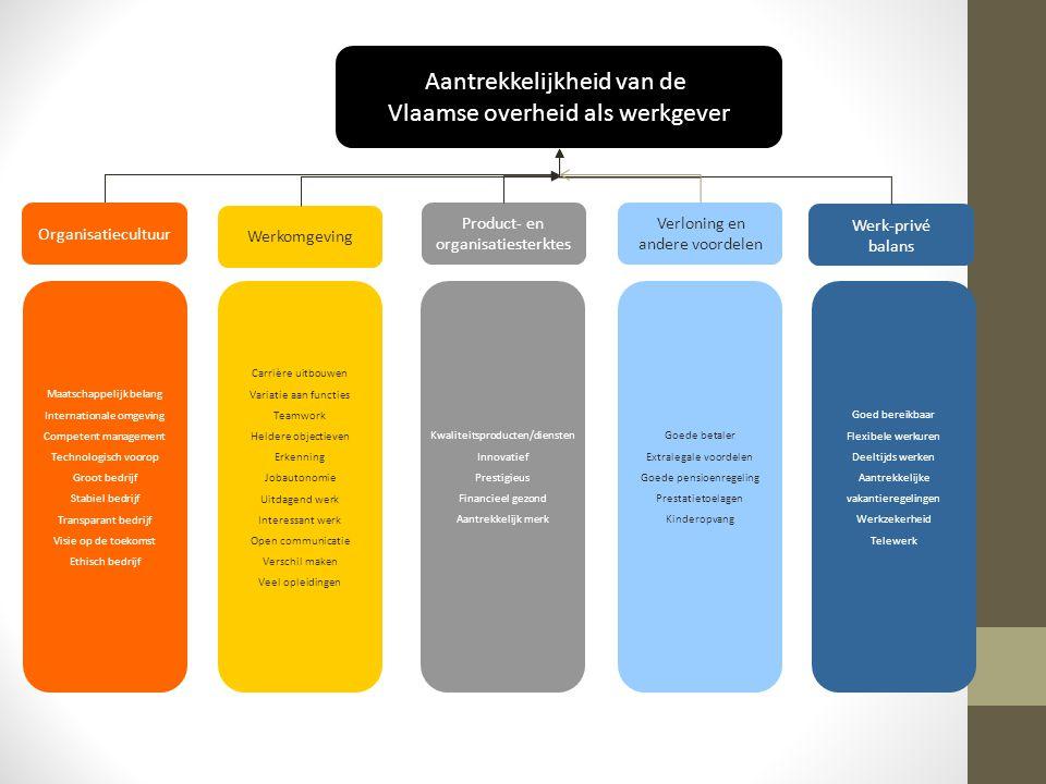 Aantrekkelijkheid van de Vlaamse overheid als werkgever
