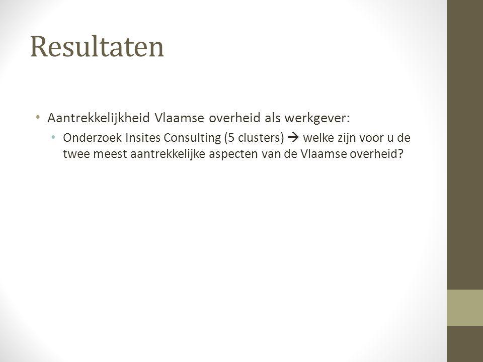 Resultaten Aantrekkelijkheid Vlaamse overheid als werkgever: