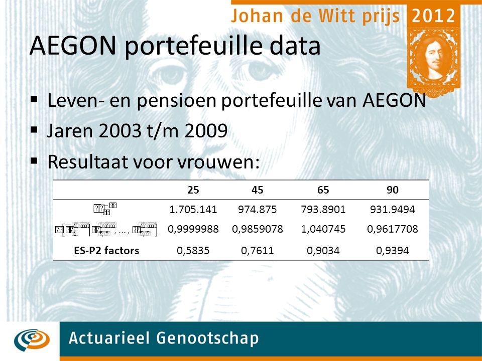 AEGON portefeuille data