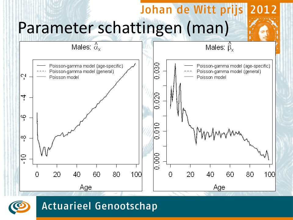 Parameter schattingen (man)