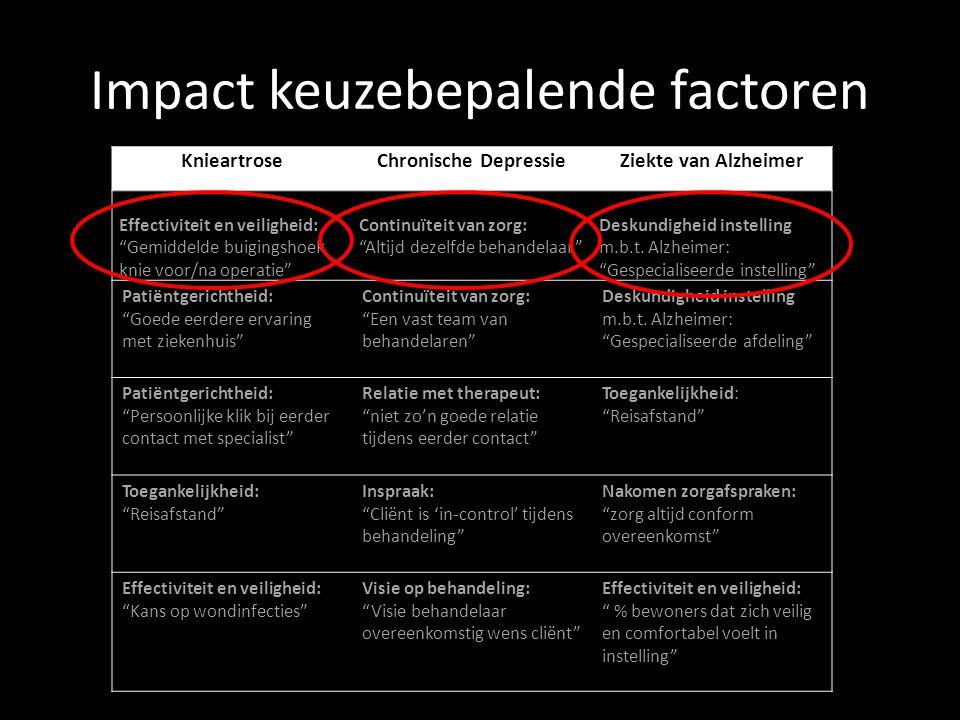 Impact keuzebepalende factoren