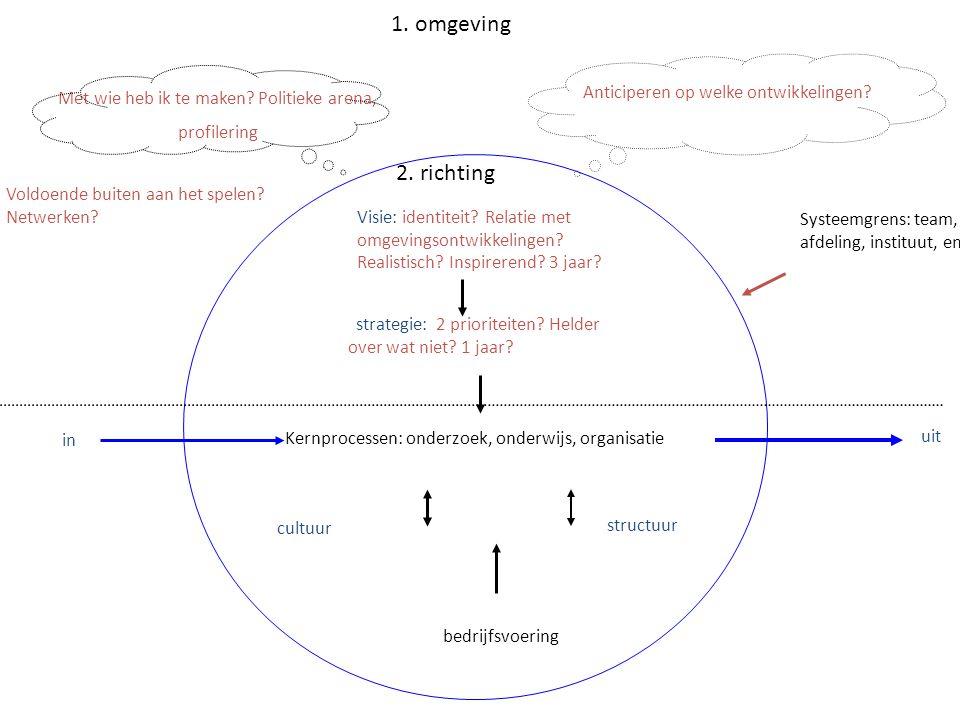 1. omgeving 2. richting Anticiperen op welke ontwikkelingen