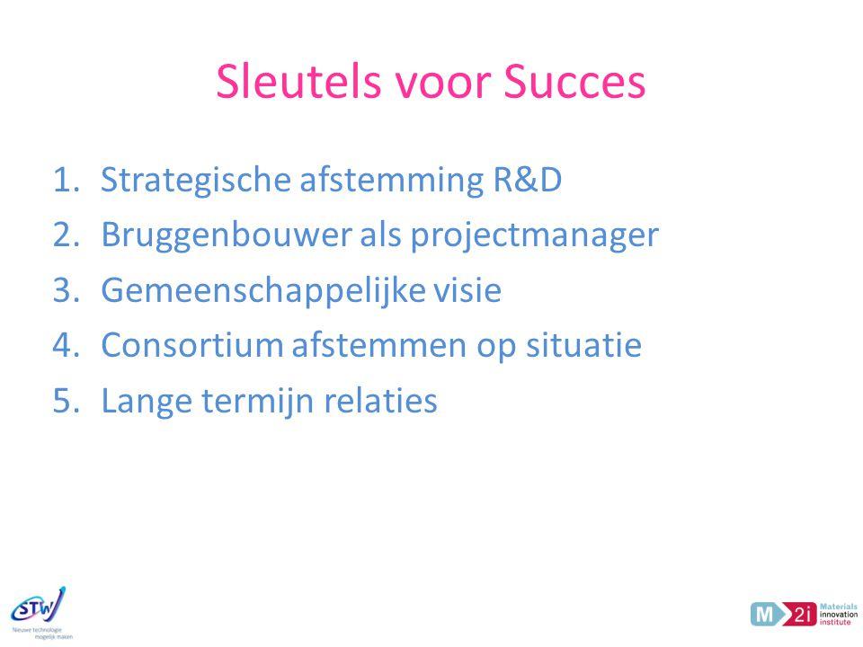 Sleutels voor Succes Strategische afstemming R&D