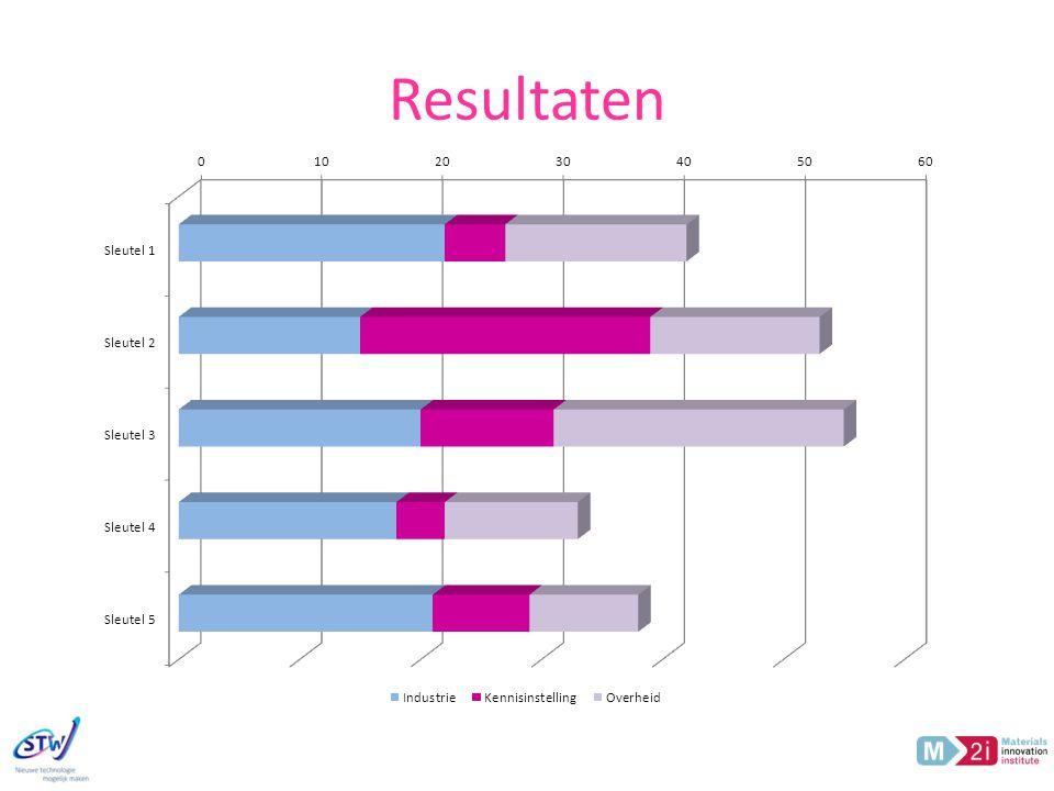Resultaten Is tevens terugkoppel slide voor Steef Lowik