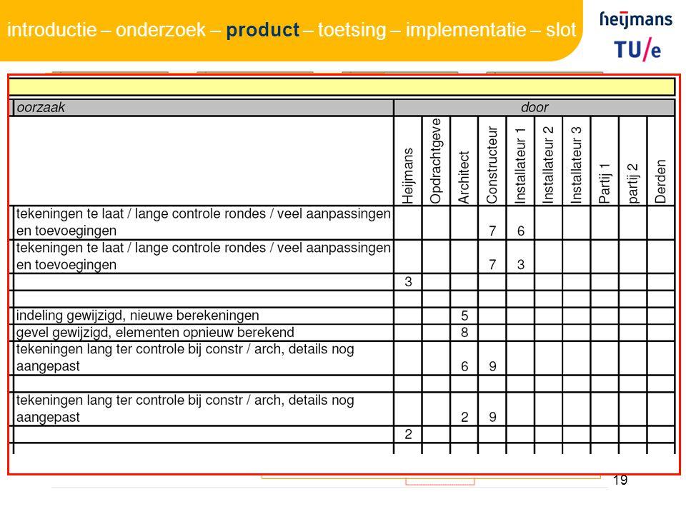 digitaal (Excel) werkvoorbereider registratie oorzaak