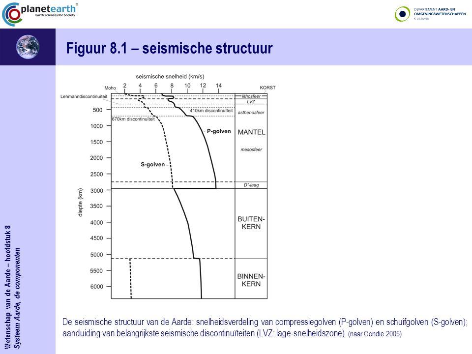 Figuur 8.1 – seismische structuur