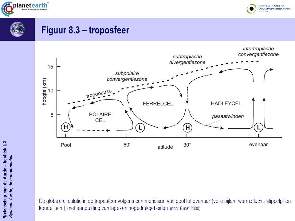 Figuur 8.3 – troposfeer Wetenschap van de Aarde – hoofdstuk 8. Systeem Aarde, de componenten.