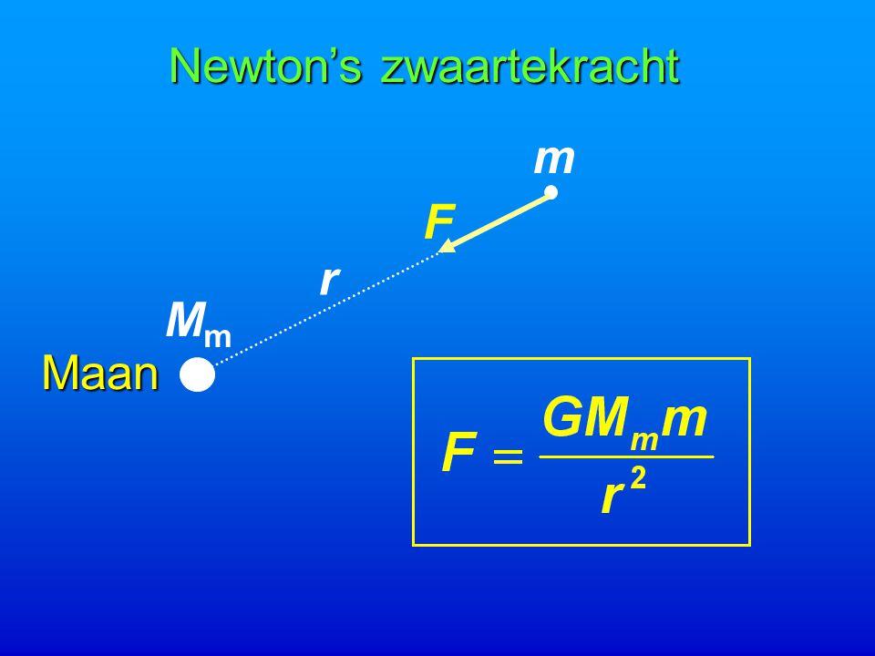 Newton's zwaartekracht