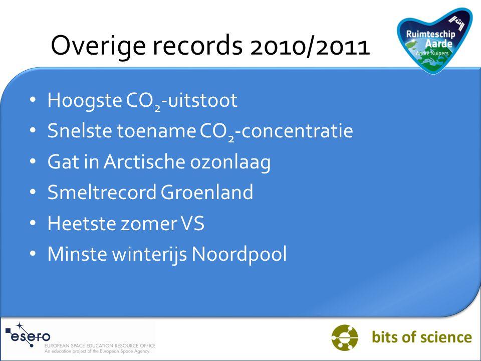 Overige records 2010/2011 Hoogste CO2-uitstoot