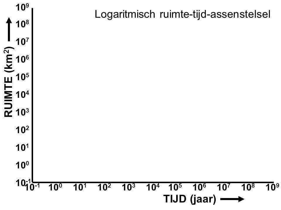 Logaritmisch ruimte-tijd-assenstelsel