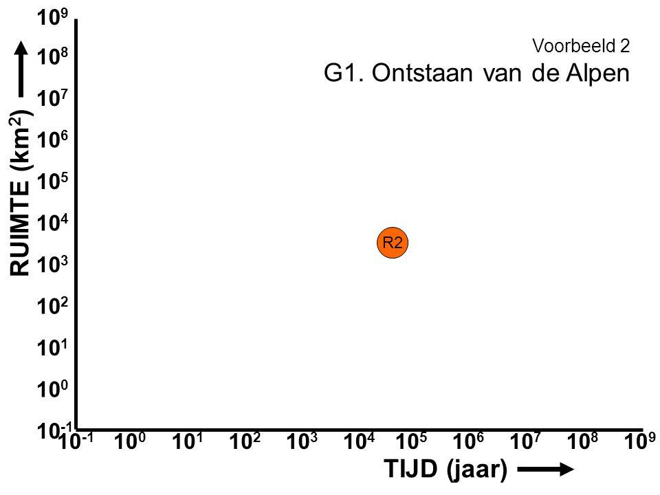 G1. Ontstaan van de Alpen RUIMTE (km2) TIJD (jaar) 109 108 107 106 105