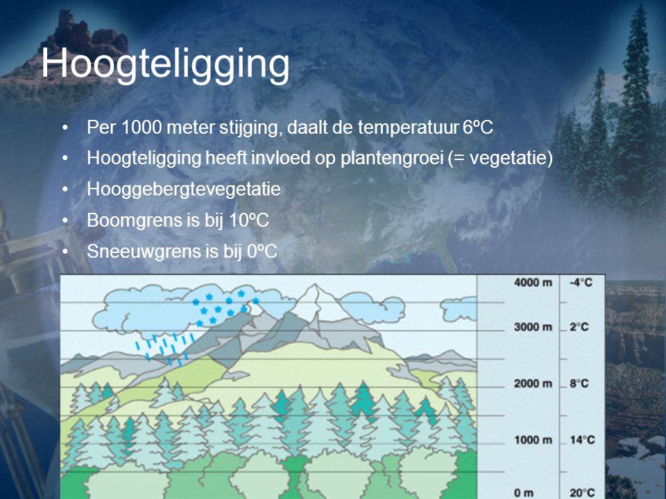 Hoogteligging Per 1000 meter stijging, daalt de temperatuur 6ºC