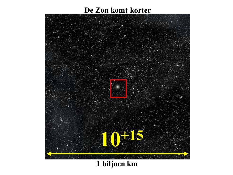 De Zon komt korter 10+15 1 biljoen km