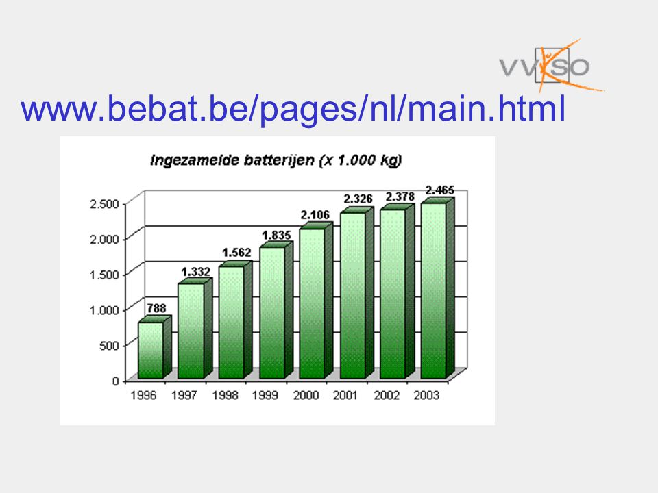 www.bebat.be/pages/nl/main.html