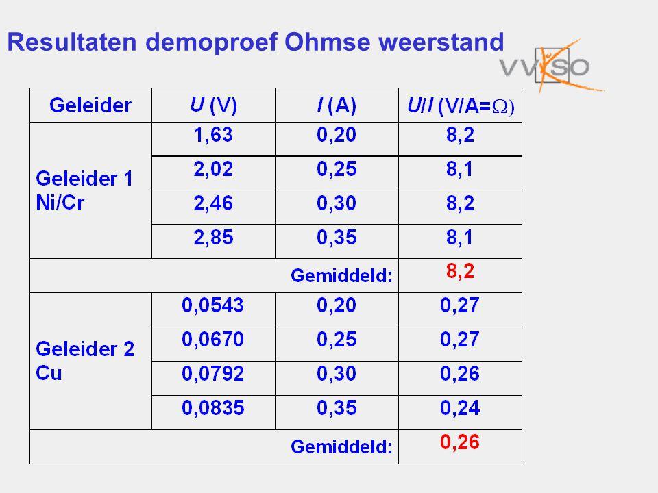 Resultaten demoproef Ohmse weerstand