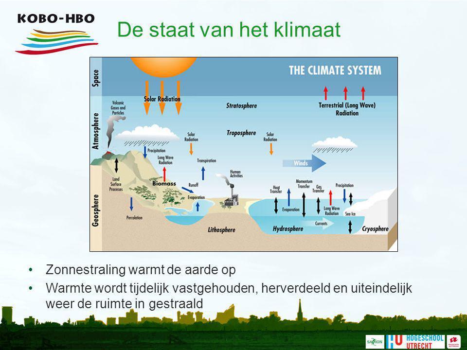 De staat van het klimaat