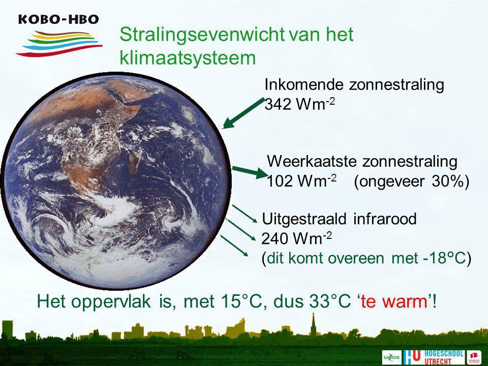 Stralingsevenwicht van het klimaatsysteem