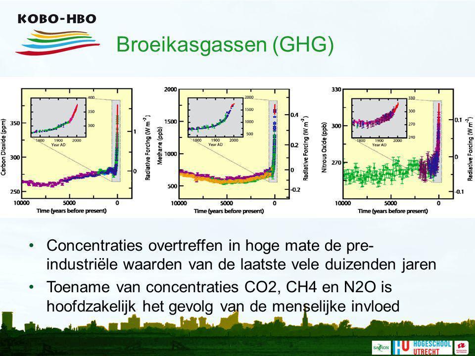 Broeikasgassen (GHG) Concentraties overtreffen in hoge mate de pre-industriële waarden van de laatste vele duizenden jaren.